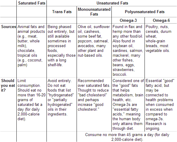 Examples Of Unsaturated Fat 20