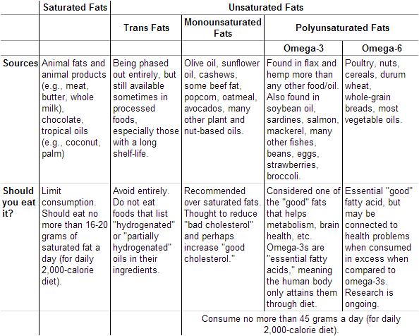 trans fat vs saturated fat № 80296